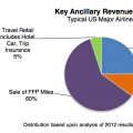 ancillary_revenue